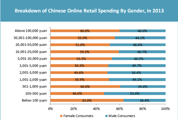 The-power-of-women-in-Chinas-booming-ecommerce-market