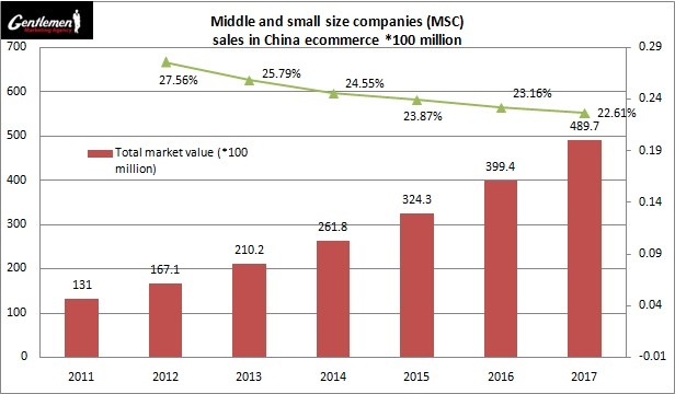 E-commerce in China is growing at lightspeed - Ecommerce China