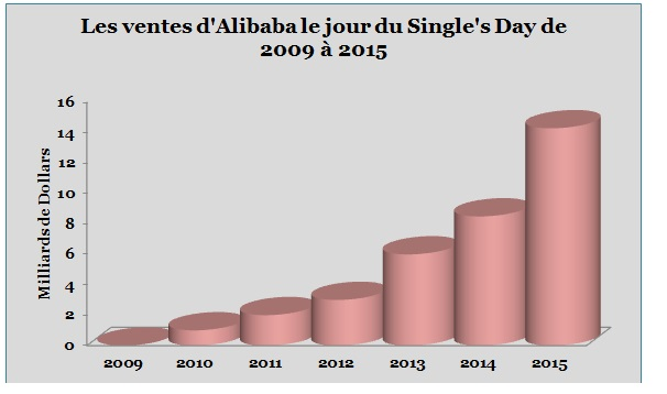Alibaba 2015 benefice