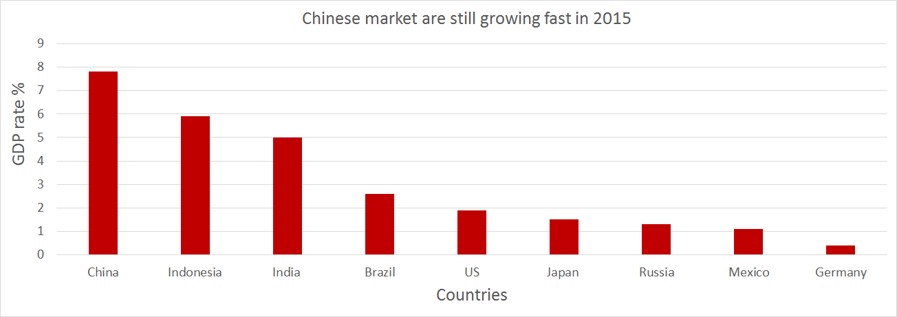 GDP in China