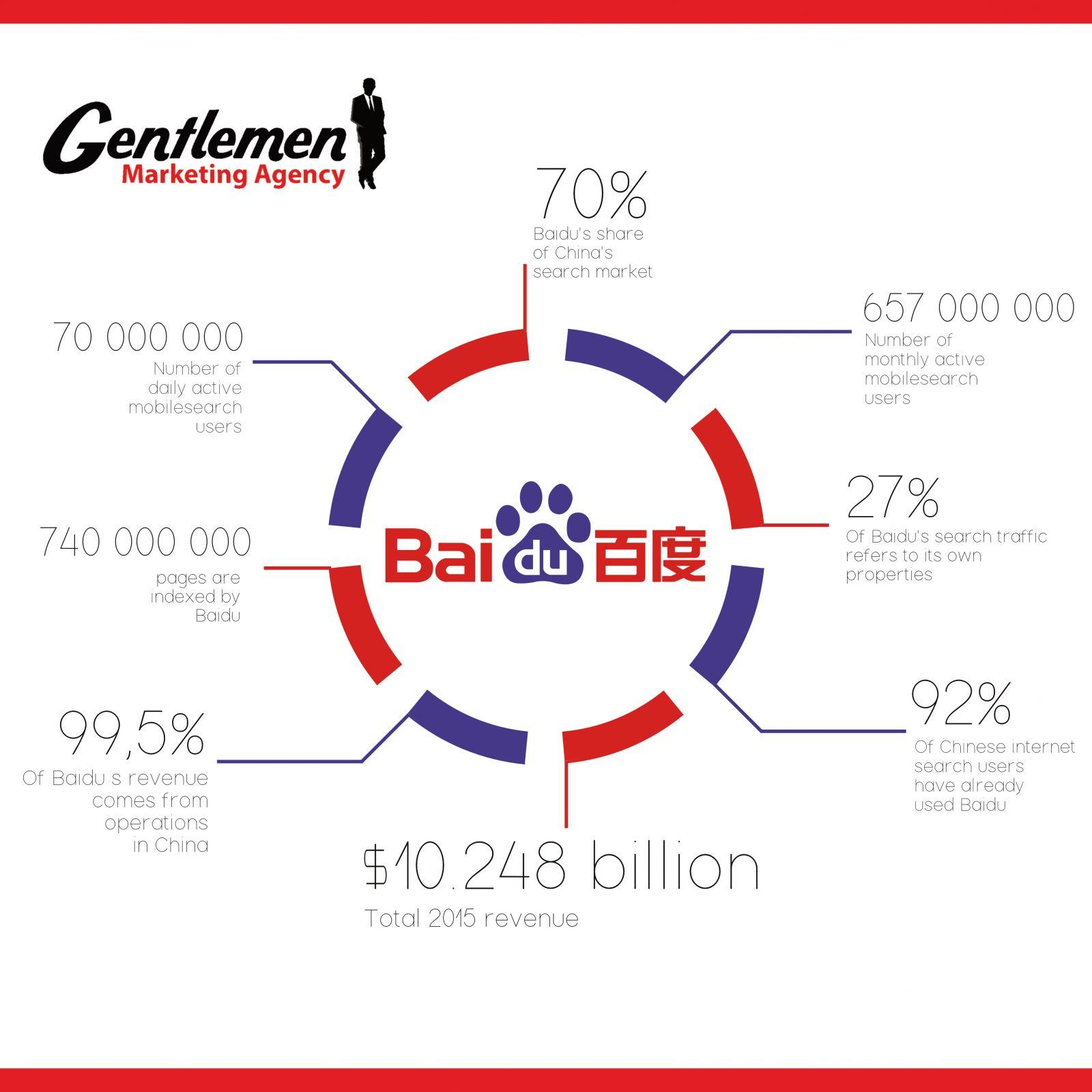 Infographie BAIDU