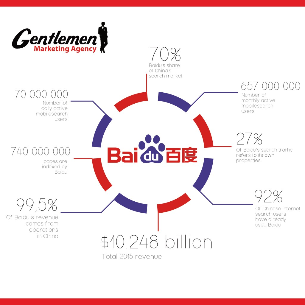 Infographic BAIDU English PP