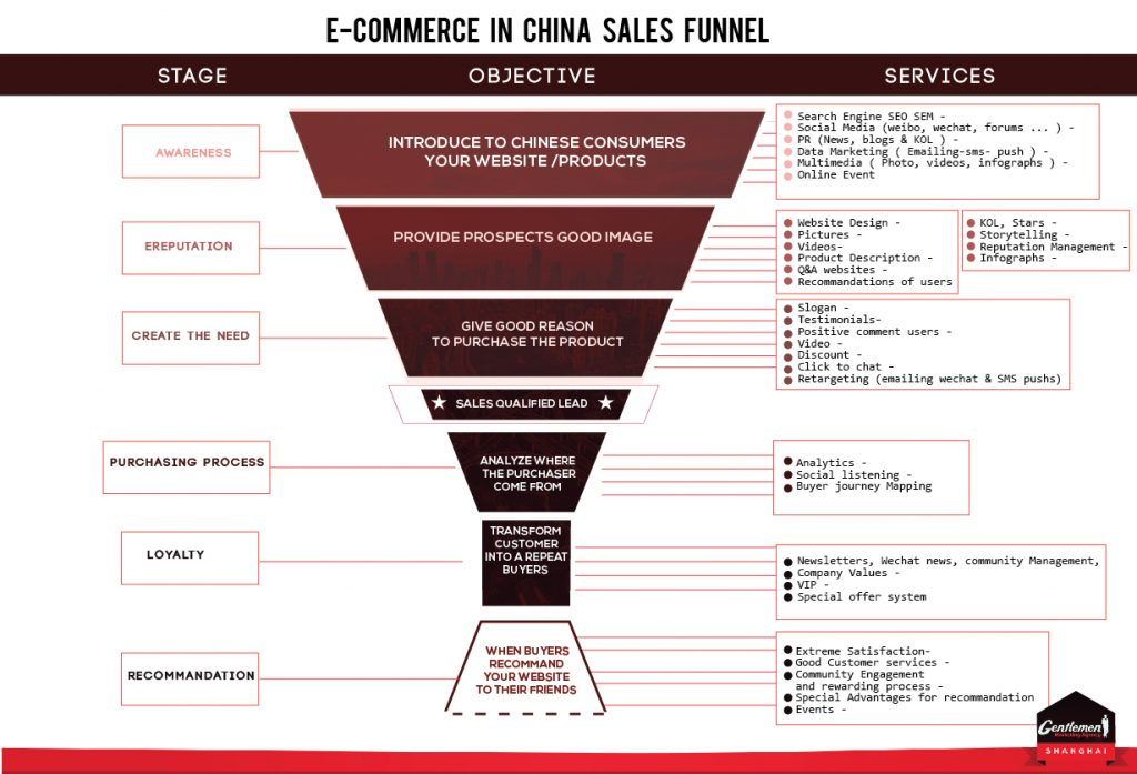 ecommerce-china-agency