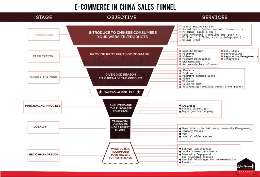 ecommerce-china-agency