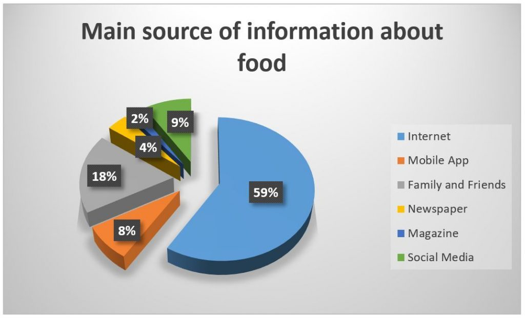 food-survey-china