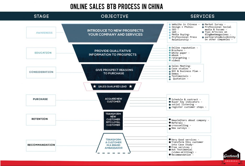 lead-generation-china