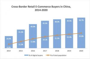Image showing growing popularity of cross-border e-commerce in China