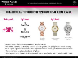 rowing Interest of Chinese consumers in Luxury Watches